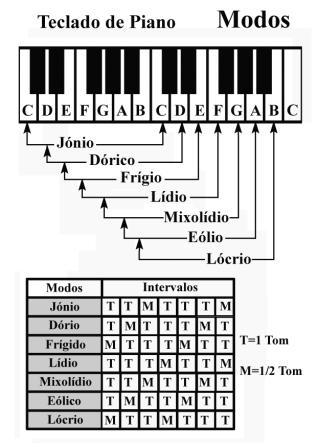 acordes teclado dedos